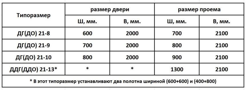 Стандарты ГОСТ 6629-88 размеры двери - проема